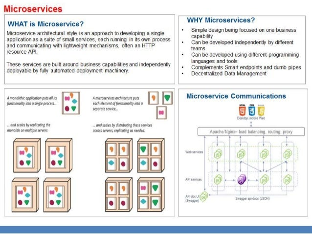 Microservices  WHAT is Microservice?   Microservice architectural style is an approach to developing a single application ...