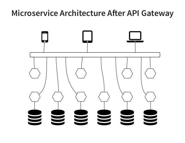 Microservice API Gateways with NGINX
