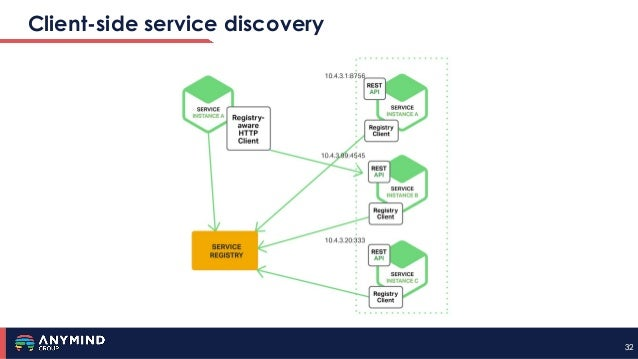 3232 Client-side service discovery
