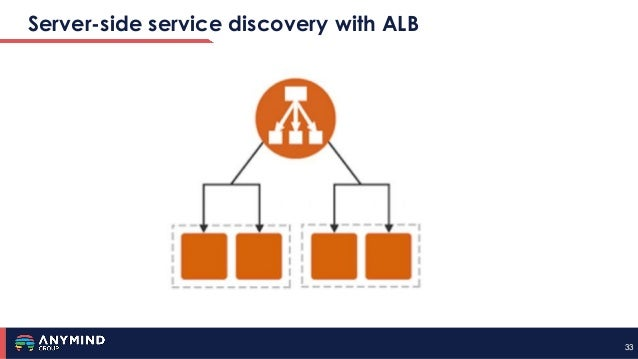 3333 Server-side service discovery with ALB