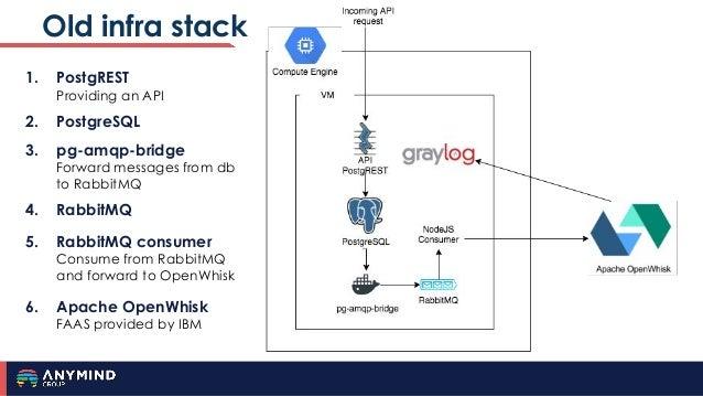 Old infra stack 1. PostgREST Providing an API 2. PostgreSQL 3. pg-amqp-bridge Forward messages from db to RabbitMQ 4. Rabb...