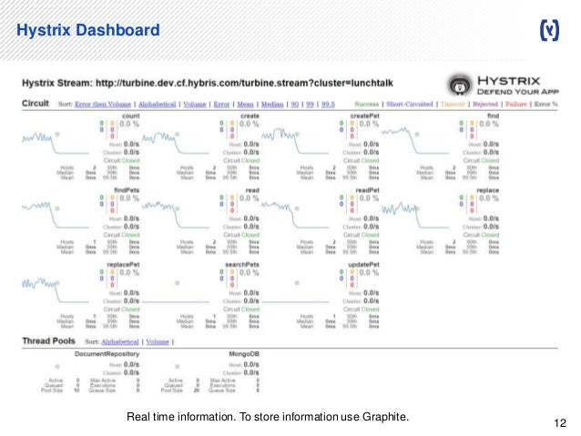 Microservice monitoring