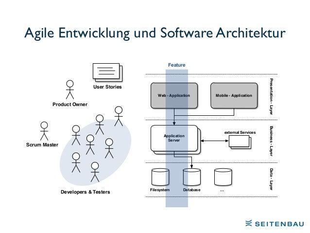 Microservices – die Architektur für Agile-Entwicklung? Slide 2