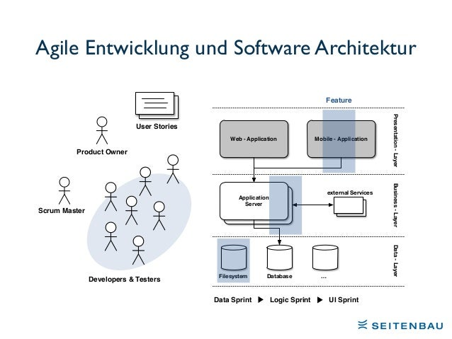 Microservices – die Architektur für Agile-Entwicklung? Slide 3