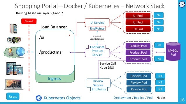 Microservices Docker Kubernetes Istio Kanban DevOps SRE