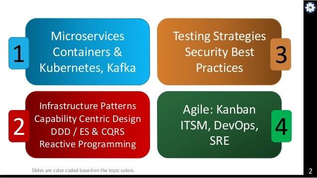 Microservices Docker Kubernetes Istio Kanban DevOps SRE Slide 2