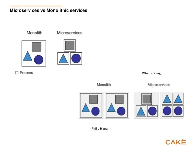 Microservices: Principles and in Practice