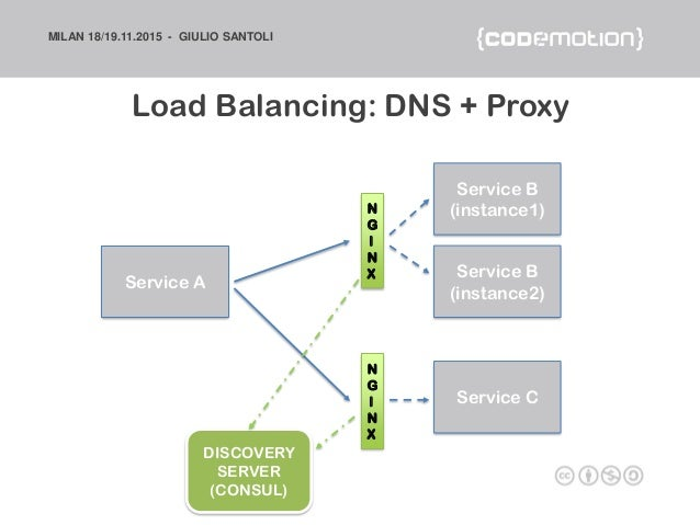 Microservices architectures become a unicorn like netflix for Consul dns load balancing