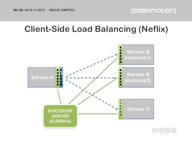 Microservices architectures become a unicorn like netflix for Consul load balancing
