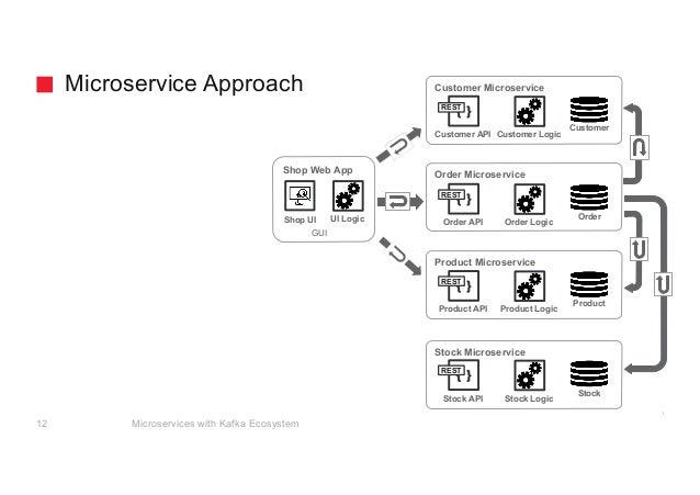 Microservices with Kafka Ecosystem