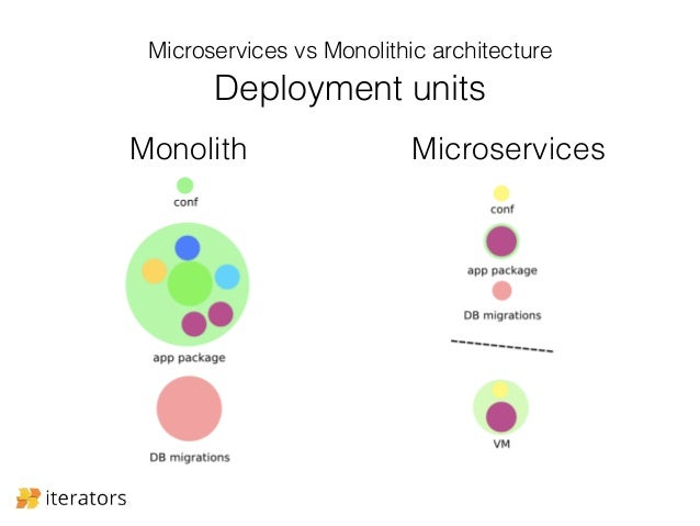Microservices - opportunities, dilemmas and problems