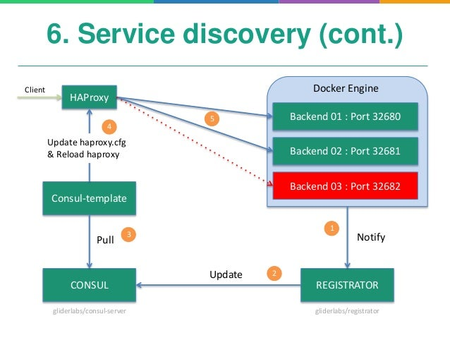 Microservices and docker for Consul docker example