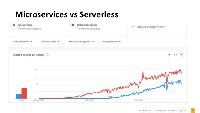 Microservices and serverless in python projects