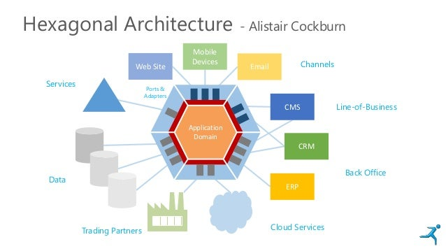 Hexagonal Architecture - Alistair Cockburn Web Site Mobile Devices Email CMS CRM ERP Channels Line-of-Business Back Office...