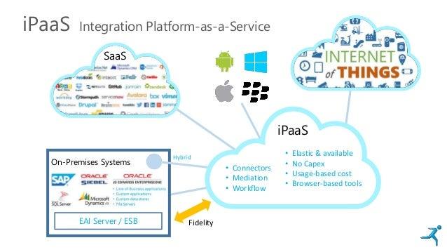 iPaaS Integration Platform-as-a-Service On-Premises Systems Hybrid SaaS • Connectors • Mediation • Workflow • Elastic & av...