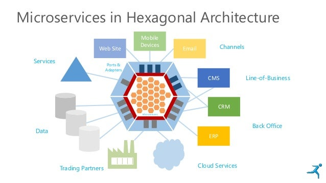 Microservices in Hexagonal Architecture Web Site Mobile Devices Email CMS CRM ERP Channels Line-of-Business Back Office Cl...