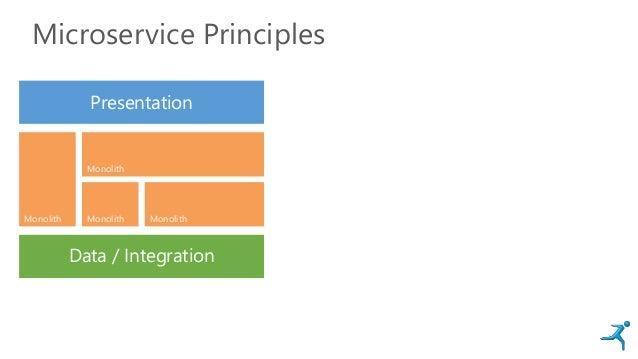 Microservice Principles Monolith Monolith Monolith Monolith Presentation Data / Integration