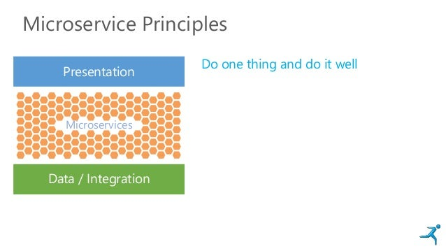 Microservice Principles Presentation Data / Integration Microservices Do one thing and do it well