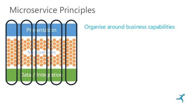 Microservice Principles Presentation Data / Integration Microservices Organise around business capabilities
