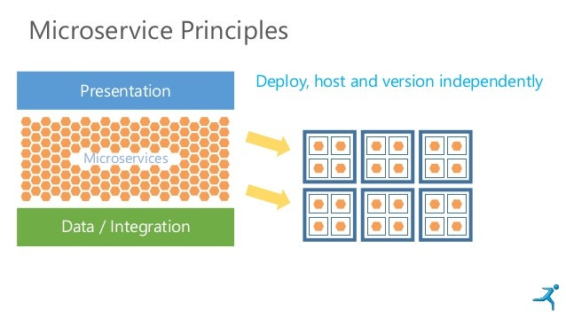 Microservice Principles Presentation Data / Integration Microservices Deploy, host and version independently