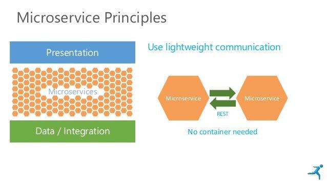 Microservice Principles Presentation Data / Integration Microservices Use lightweight communication MicroserviceMicroservi...