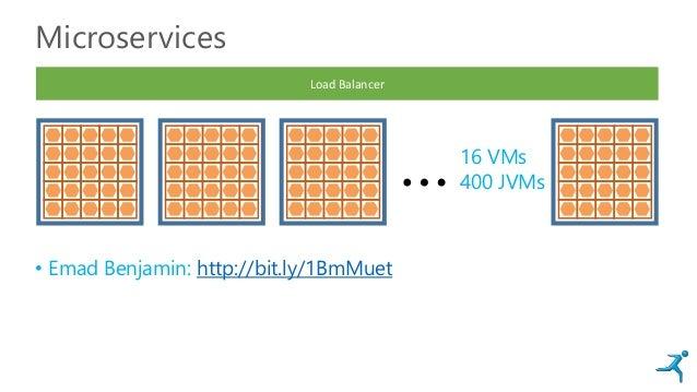 Microservices • Emad Benjamin: http://bit.ly/1BmMuet …16 VMs 400 JVMs Load Balancer
