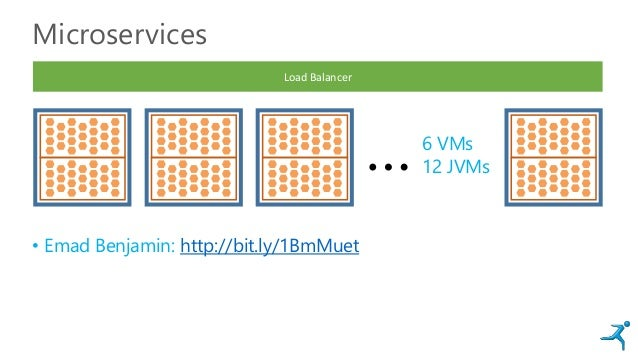 Microservices • Emad Benjamin: http://bit.ly/1BmMuet … Load Balancer 6 VMs 12 JVMs