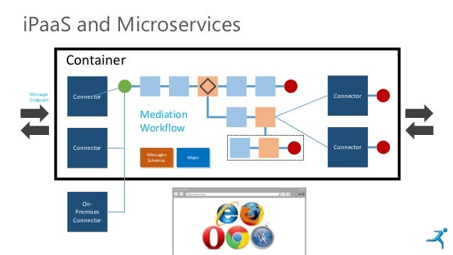 Connector Connector iPaaS and Microservices Container Connector Connector Messages Schemas Maps Mediation Workflow Message...