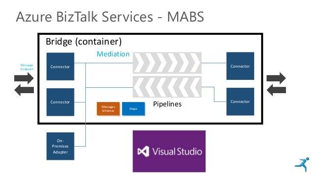Connector Connector Azure BizTalk Services - MABS Bridge (container) Connector Connector Messages Schemas Maps Mediation M...