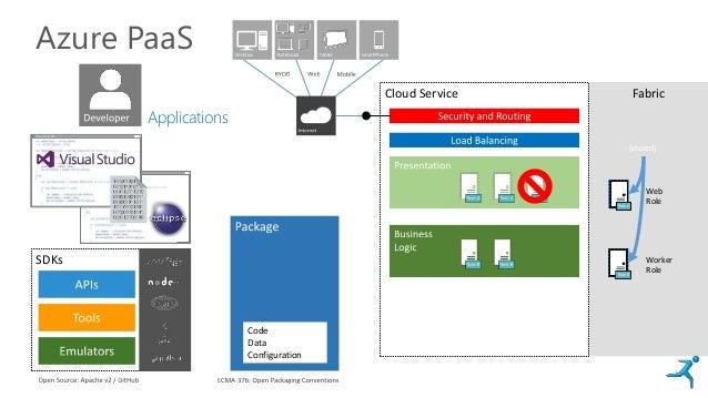 Azure PaaS Cloud Service Fabric Web Role Worker Role ConfigurationConfiguration Eclips Visual Studio Role ARole ARole ARol...