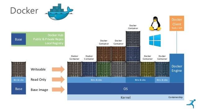 Bins & LibsBins & LibsBins & Libs Docker Kernel OS Docker Engine Bins & Libs Bins & Libs Bins & Libs Docker Container Dock...