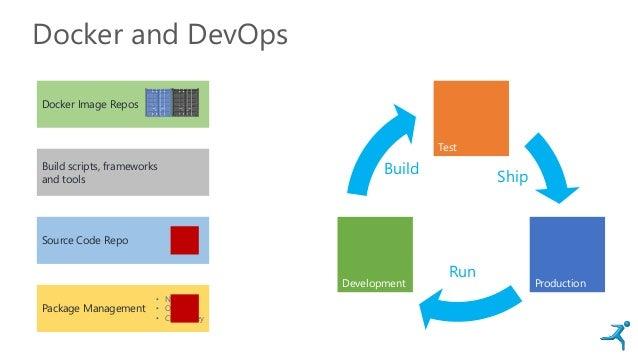 Docker and DevOps Development Test Production Ship Run Build Docker Image Repos Source Code Repo Build scripts, frameworks...