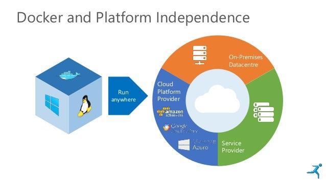 Docker and Platform Independence On-Premises Datacentre Service Provider Cloud Platform Provider Run anywhere