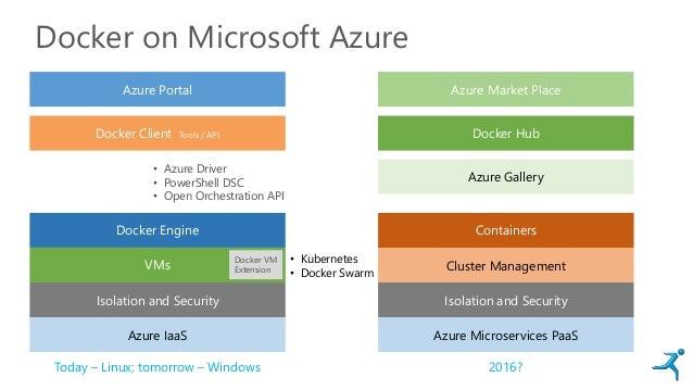 Docker on Microsoft Azure Azure IaaS Docker Engine Cluster Management Azure Portal Docker Hub Isolation and Security VMs D...