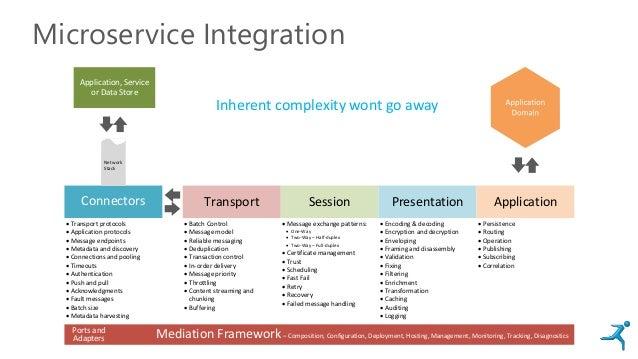 Microservice Integration Session Presentation ApplicationTransport  Batch Control  Message model  Reliable messaging  ...
