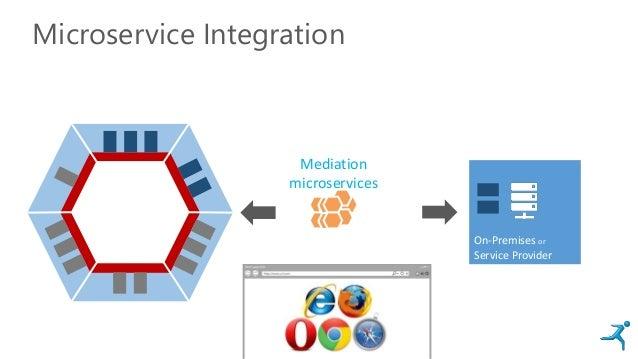 Mediation microservices Microservice Integration On-Premises or Service Provider