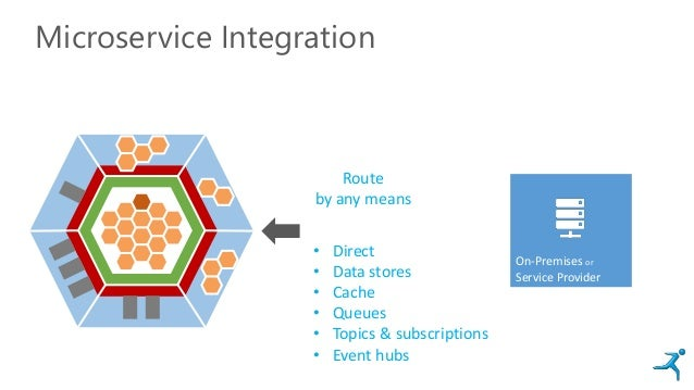 Microservice Integration On-Premises or Service Provider Route by any means • Direct • Data stores • Cache • Queues • Topi...