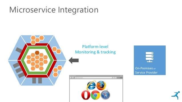 Microservice Integration On-Premises or Service Provider Platform-level Monitoring & tracking