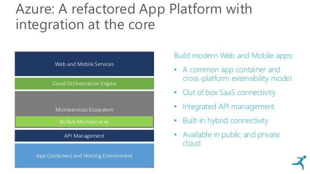 Azure: A refactored App Platform with integration at the core App Containers and Hosting Environment Cloud Orchestration E...
