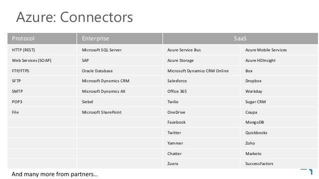 Azure: Connectors Protocol Enterprise SaaS HTTP (REST) Microsoft SQL Server Azure Service Bus Azure Mobile Services Web Se...
