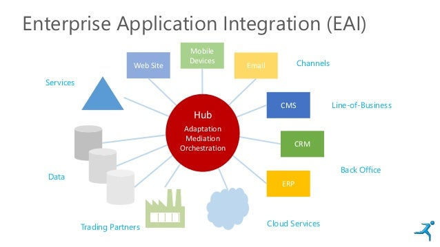 Enterprise Application Integration (EAI) Web Site Email Mobile Devices CMS CRM ERP Channels Line-of-Business Back Office C...