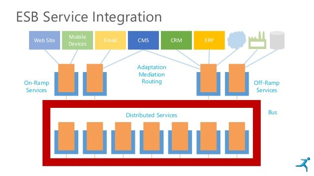 ESB Service Integration Web Site Email Mobile Devices CMS CRM ERP Distributed Services On-Ramp Services Off-Ramp Services ...