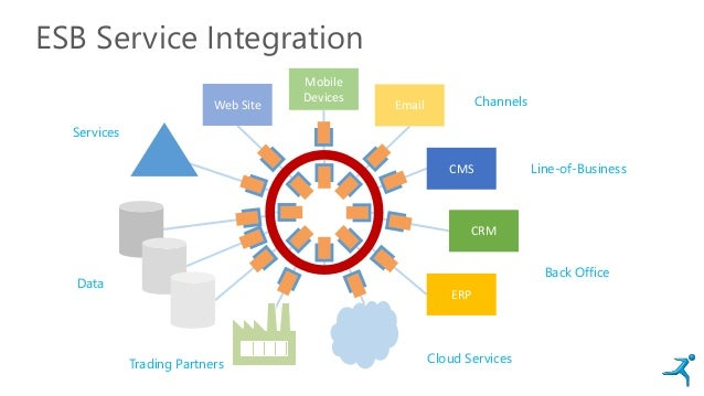 ESB Service Integration Web Site Email Mobile Devices CMS CRM ERP Channels Line-of-Business Back Office Cloud ServicesTrad...