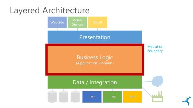 Layered Architecture Web Site Email Mobile Devices CMS CRM ERP Data / Integration Business Logic (Application Domain) Pres...