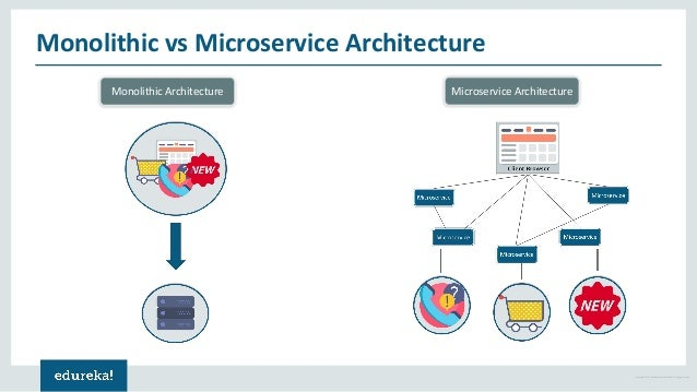 Microservice Architecture Microservices Tutorial For
