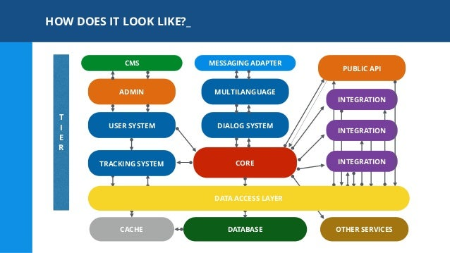 Microservices Architecture For Conversational Intelligence