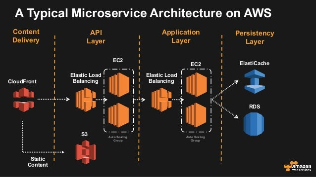 Microservices Architectures On Amazon Web Services