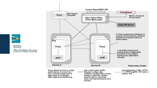 Istio Architecture appA Proxy Pod Proxy Istio ingress Controller Service A appB Proxy Service B 1. All traffic entering an...