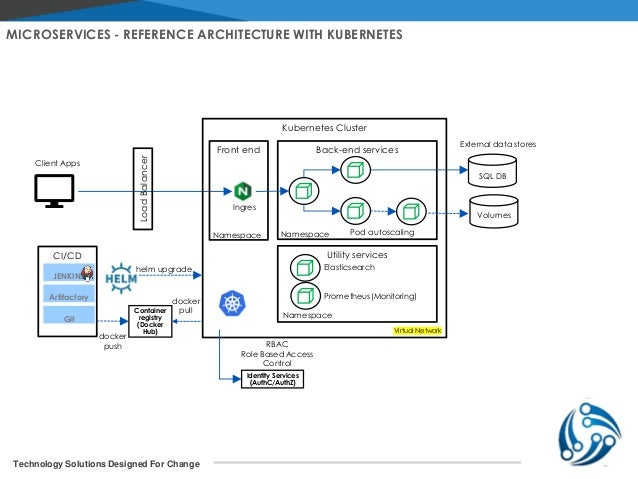 Reference architectures shows a microservices deployed to