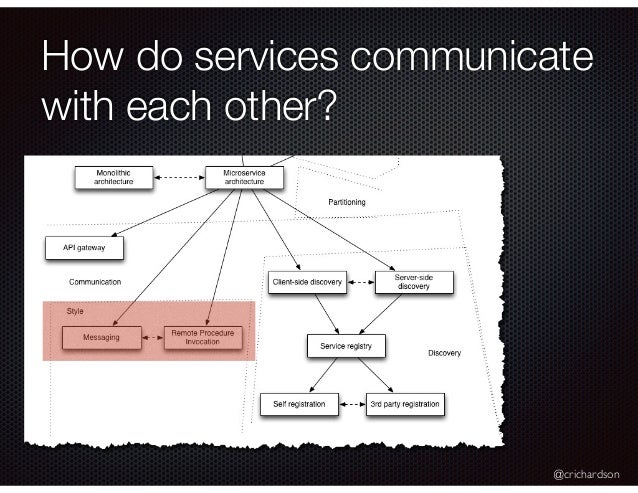 A Pattern Language For Microservices Melbourne
